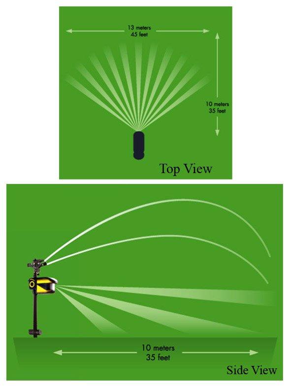 HydroGuard Motion Sensor Range